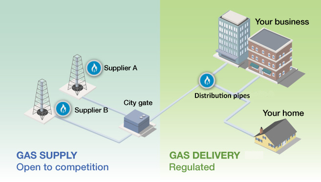 Energy Basics Baltimore Gas And Electric Pany. Supplying And Distributing Natural Gas. Smart. Diagram Of A Residential Gas Smart Meter At Scoala.co