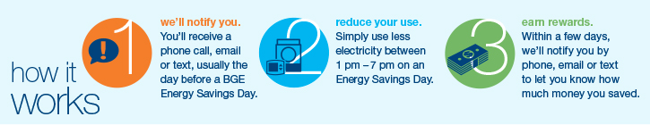 How Energy Savings Days work