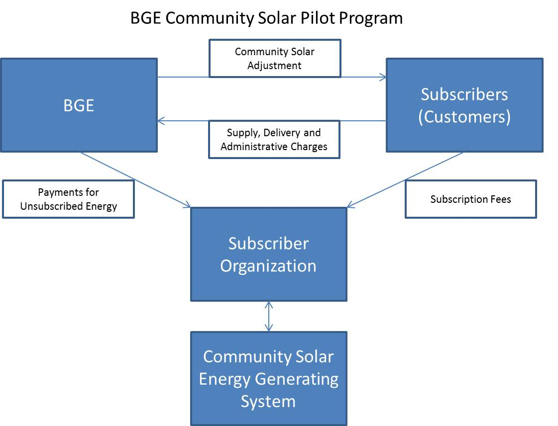 Diagram showing relationships between BGE, Subscribers, Subscriber Organizations and CSEGS